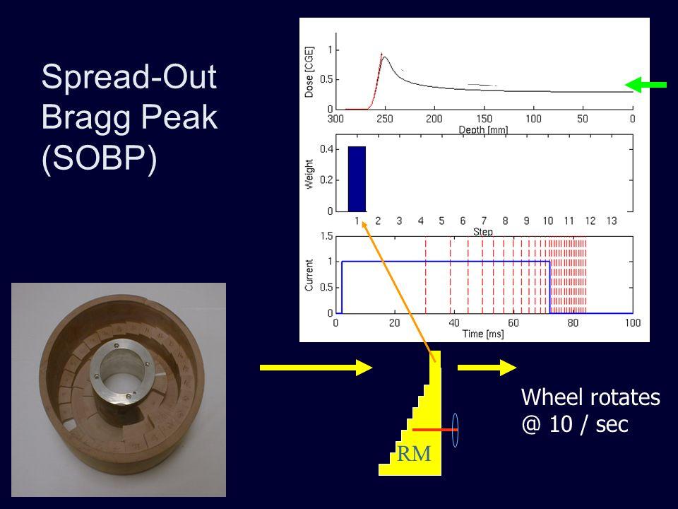 Spread-Out Bragg Peak (SOBP)