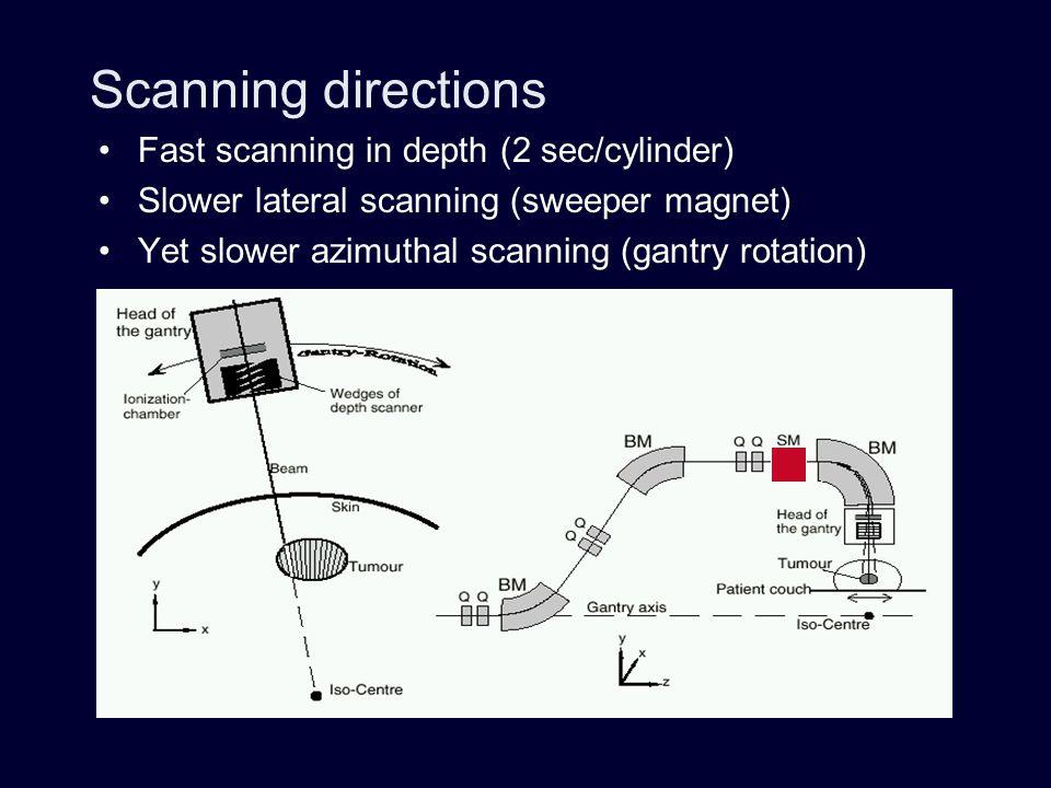 Scanning directions Fast scanning in depth (2 sec/cylinder)