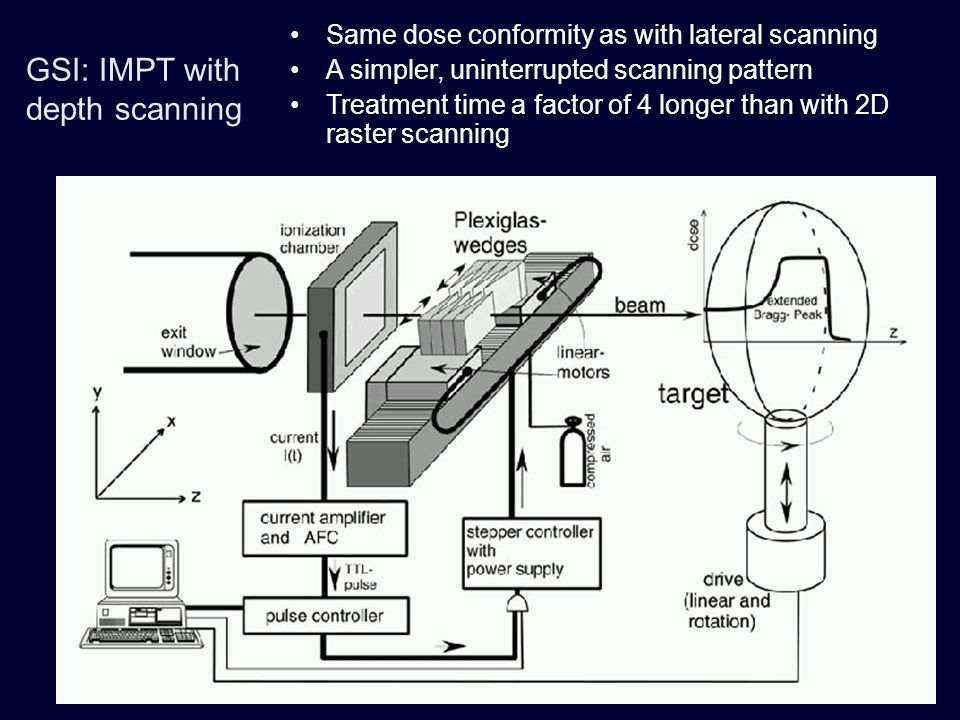 GSI: IMPT with depth scanning