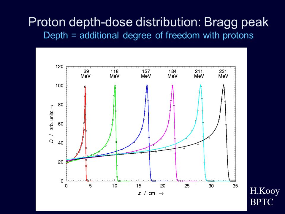 Proton depth-dose distribution: Bragg peak Depth = additional degree of freedom with protons