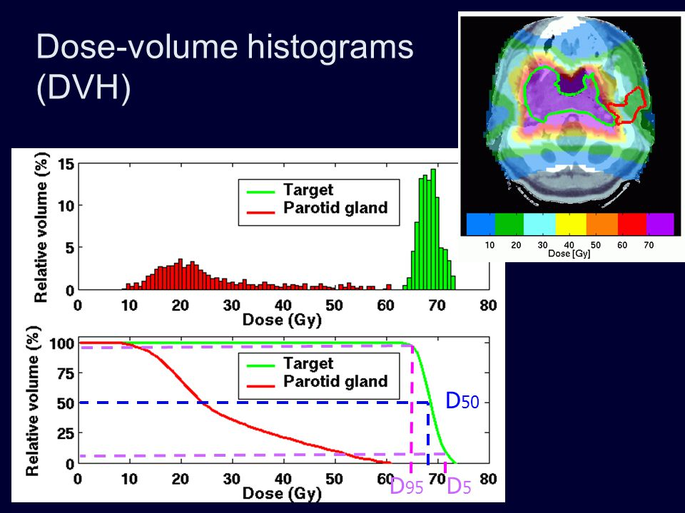 Dose-volume histograms (DVH)