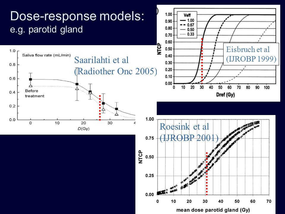 Dose-response models: e.g. parotid gland