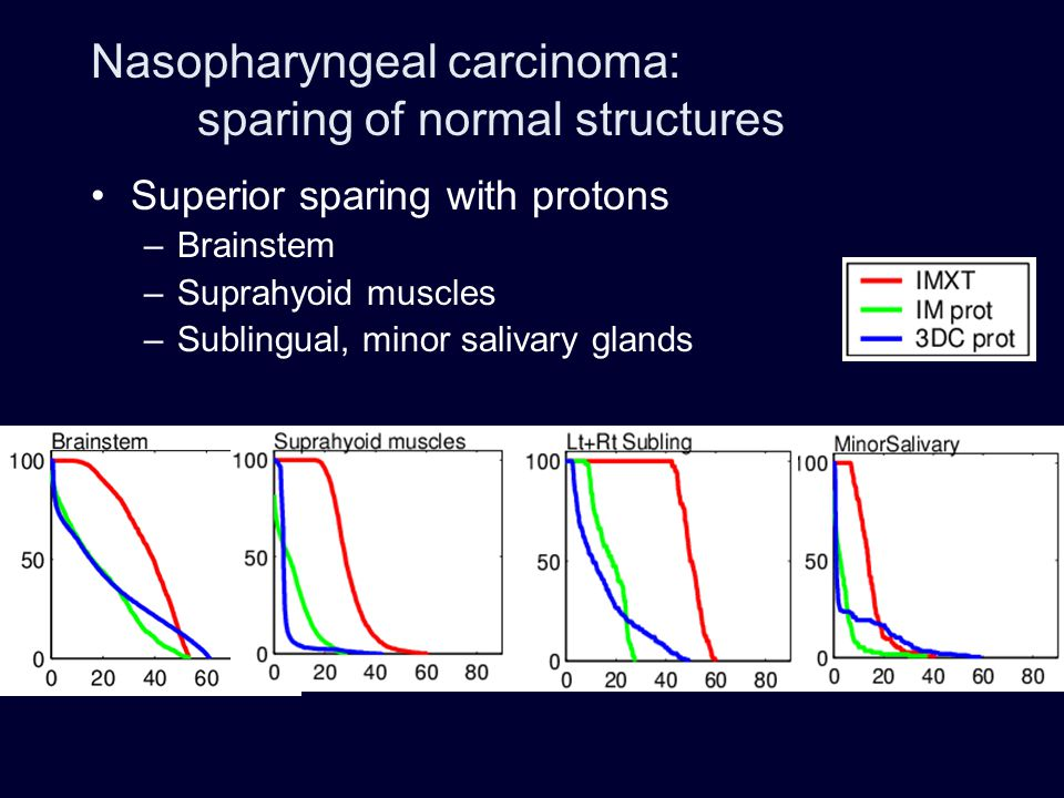 Nasopharyngeal carcinoma: sparing of normal structures