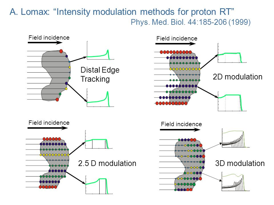 A. Lomax: Intensity modulation methods for proton RT