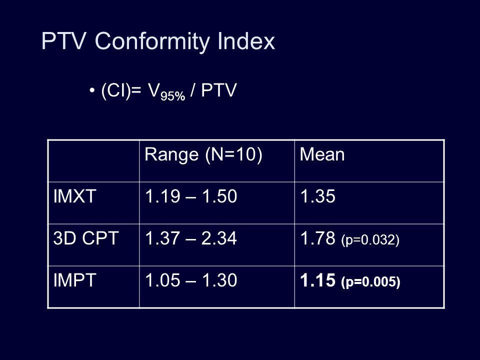 PTV Conformity Index (CI)= V95% / PTV Range (N=10) Mean IMXT
