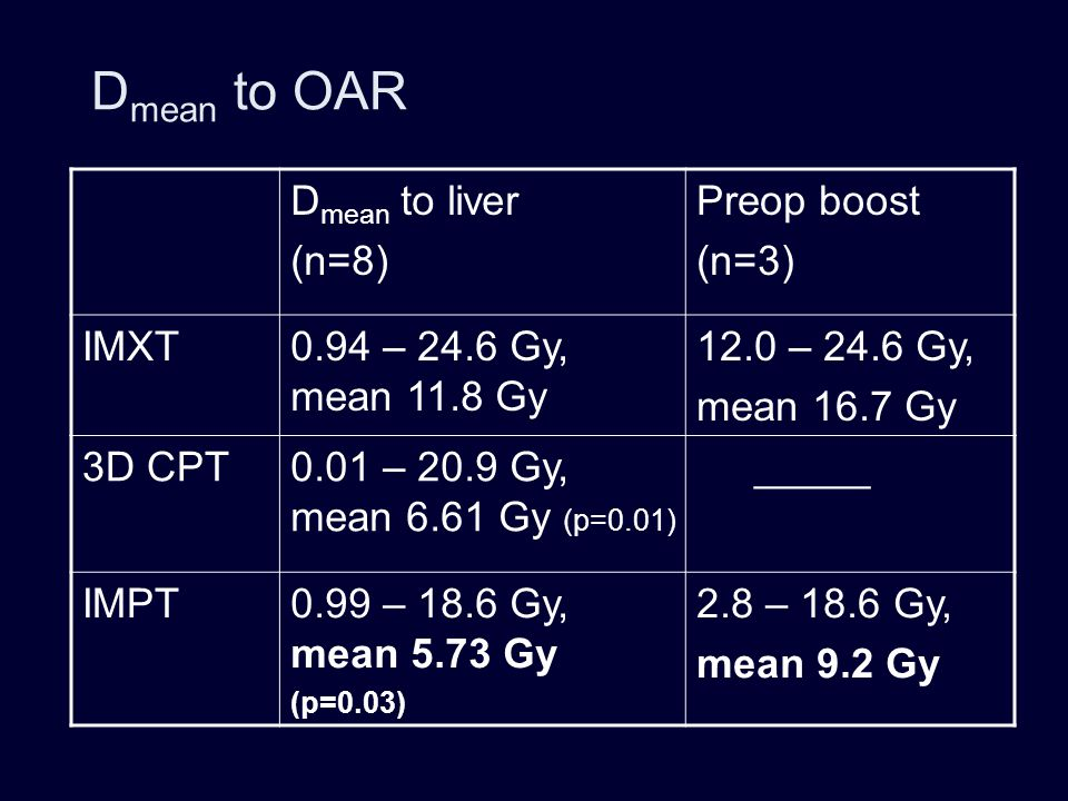 Dmean to OAR Dmean to liver (n=8) Preop boost (n=3) IMXT