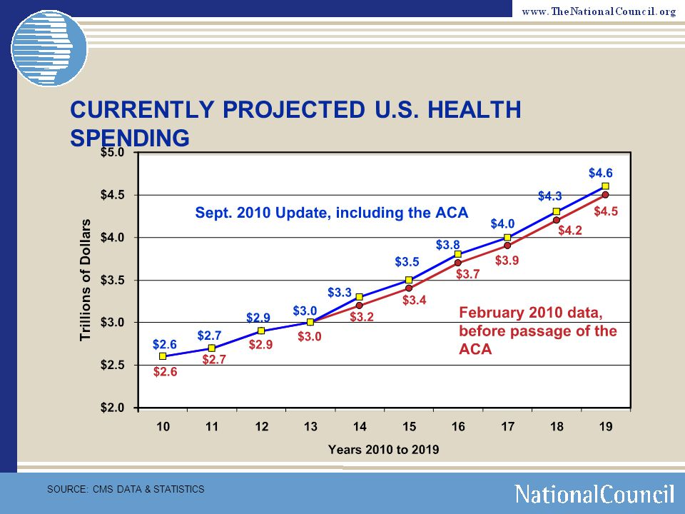 CURRENTLY PROJECTED U.S. HEALTH SPENDING