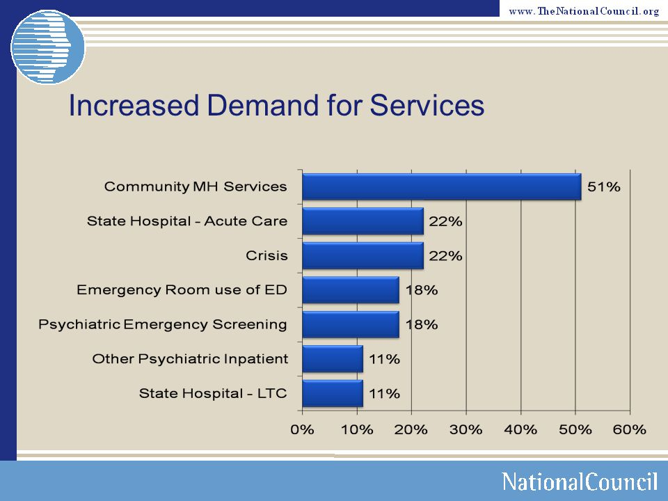 Increased Demand for Services