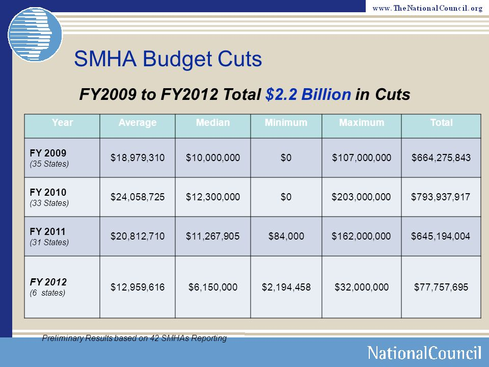 FY2009 to FY2012 Total $2.2 Billion in Cuts