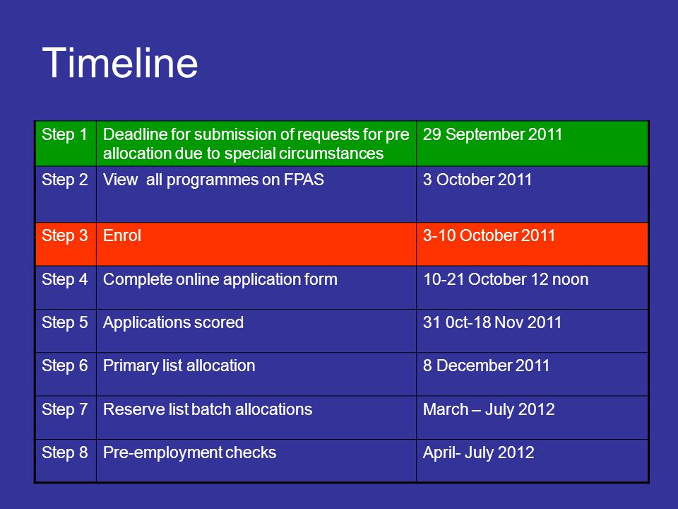 Timeline Step 1. Deadline for submission of requests for pre allocation due to special circumstances.