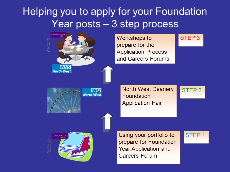 Helping you to apply for your Foundation Year posts – 3 step process