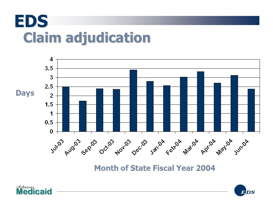 Month of State Fiscal Year 2004