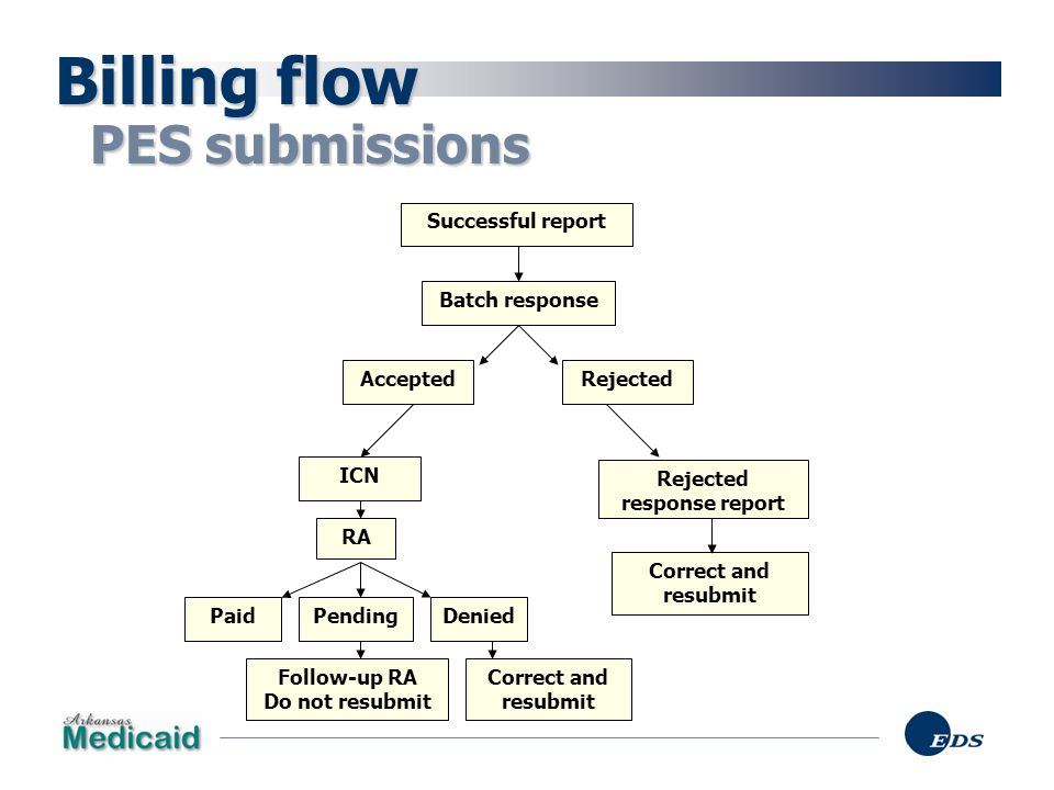 Billing flow PES submissions Successful report Batch response Accepted