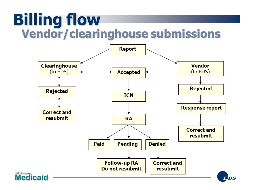 Billing flow Vendor/clearinghouse submissions Report Clearinghouse