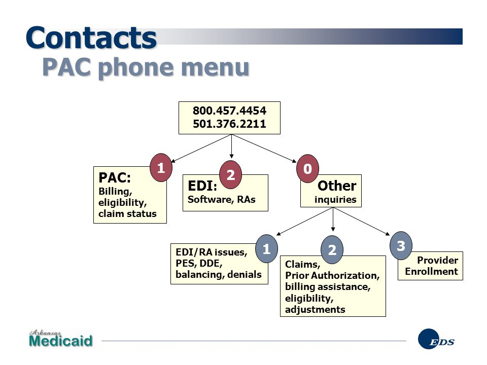Contacts PAC phone menu 1 2 PAC: EDI: Other inquiries 1 3 2