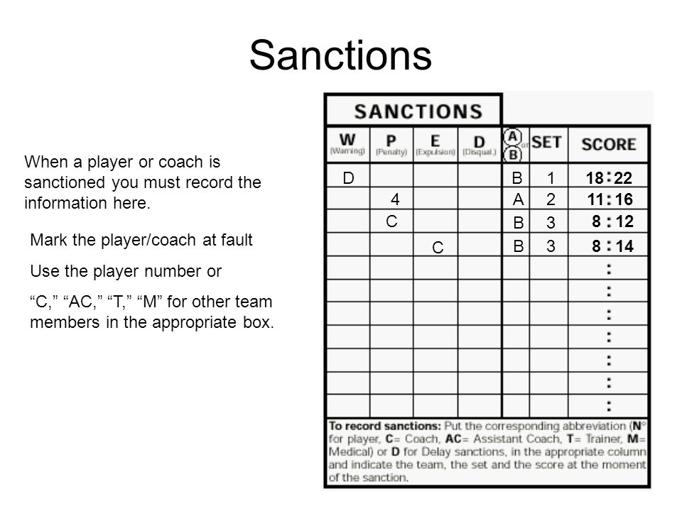 Sanctions When a player or coach is sanctioned you must record the information here. D. B. 1. 18 22.