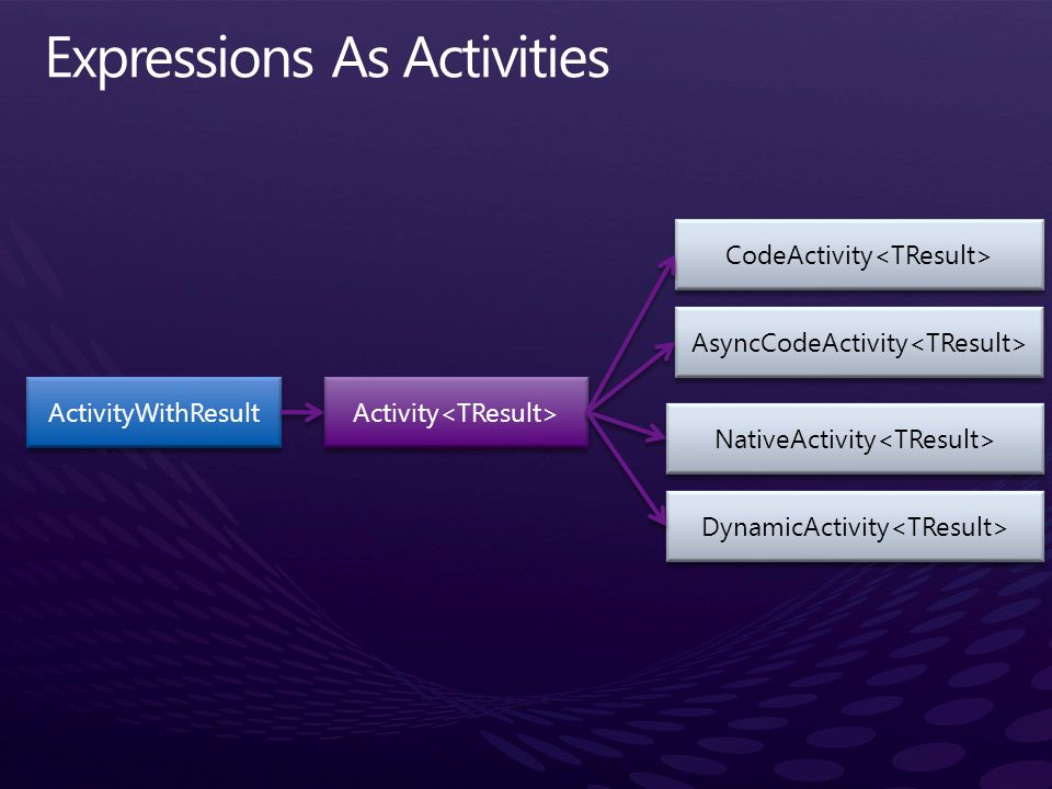 Expressions As Activities
