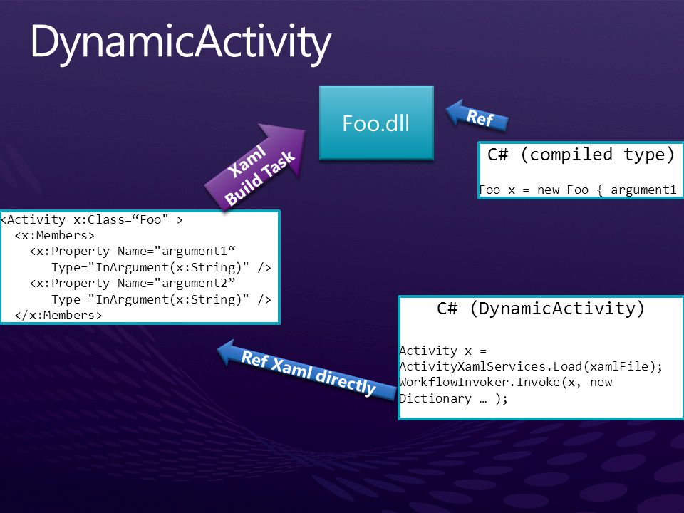 DynamicActivity Foo.dll C# (compiled type) C# (DynamicActivity) Ref