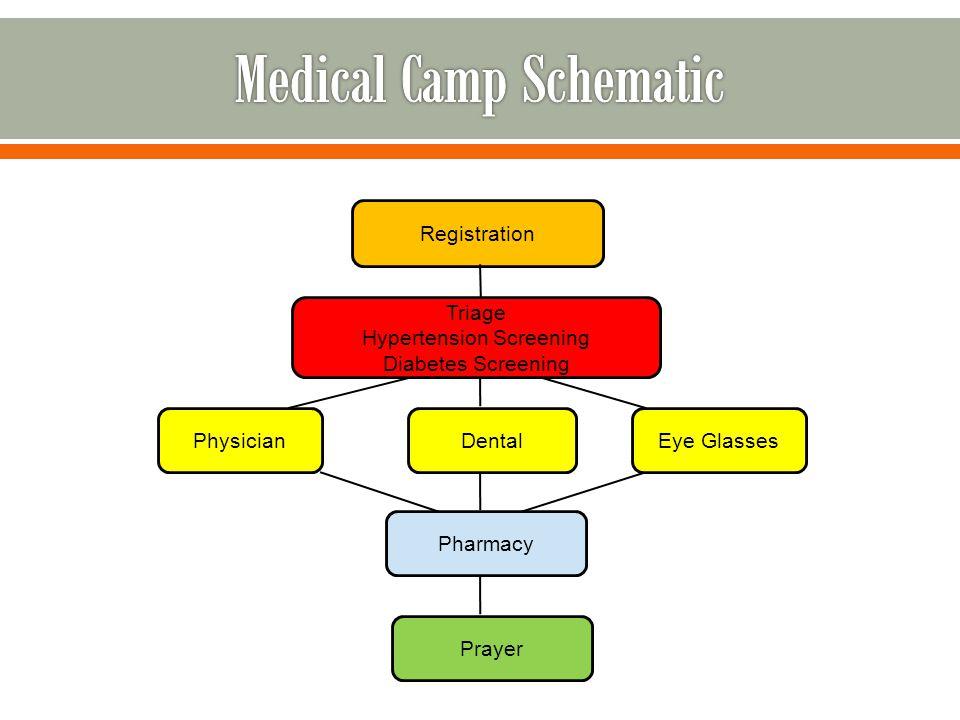 Medical Camp Schematic