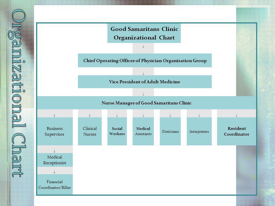 Organizational Chart Good Samaritans Clinic Organizational Chart