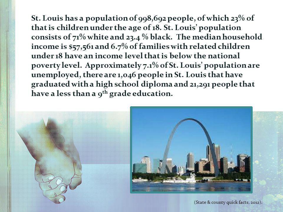 St. Louis has a population of 998,692 people, of which 23% of that is children under the age of 18. St. Louis' population consists of 71% white and 23.4 % black. The median household income is $57,561 and 6.7% of families with related children under 18 have an income level that is below the national poverty level. Approximately 7.1% of St. Louis' population are unemployed, there are 1,046 people in St. Louis that have graduated with a high school diploma and 21,291 people that have a less than a 9th grade education.