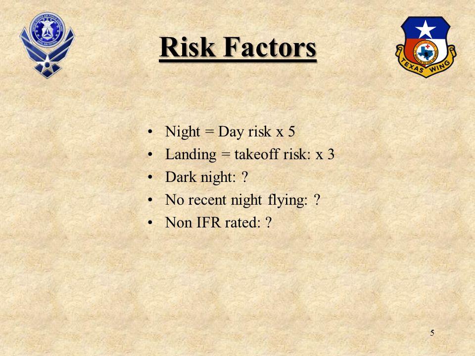 Risk Factors Night = Day risk x 5 Landing = takeoff risk: x 3