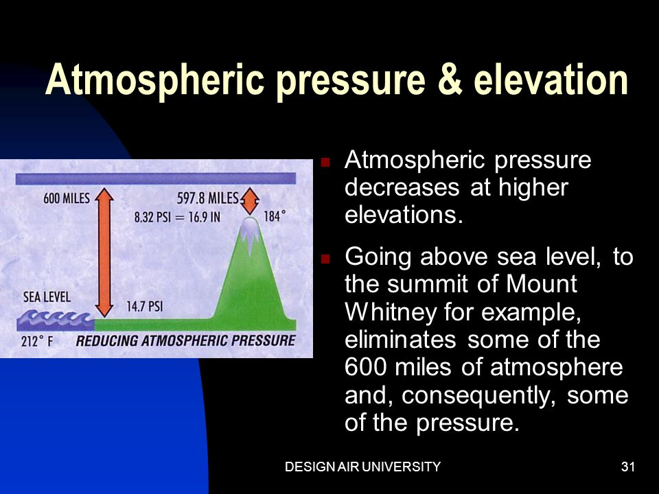 Atmospheric pressure & elevation