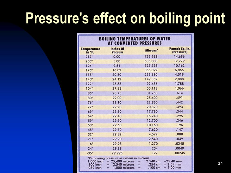 Pressure s effect on boiling point