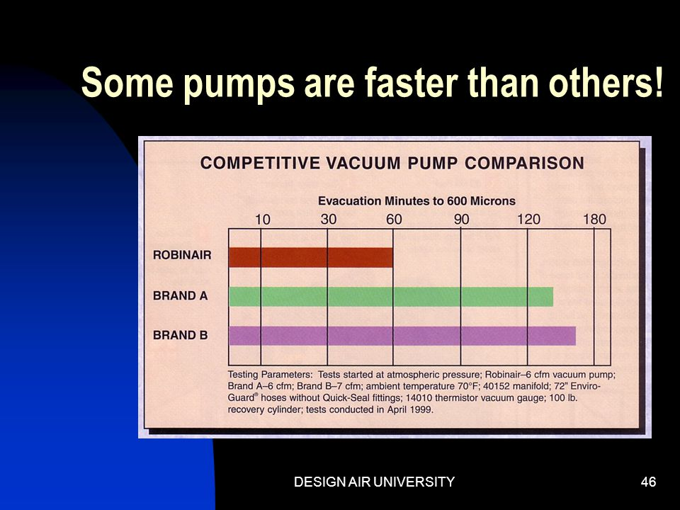 Some pumps are faster than others!