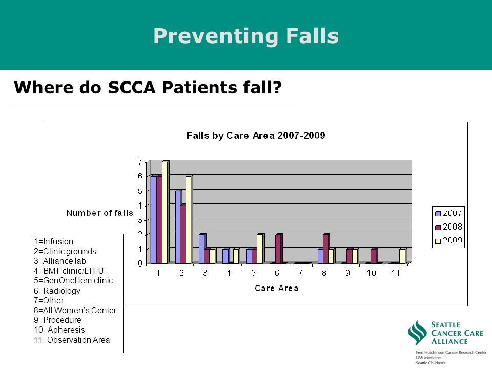 Preventing Falls Where do SCCA Patients fall 1=Infusion
