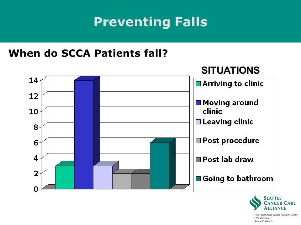 Preventing Falls When do SCCA Patients fall SITUATIONS