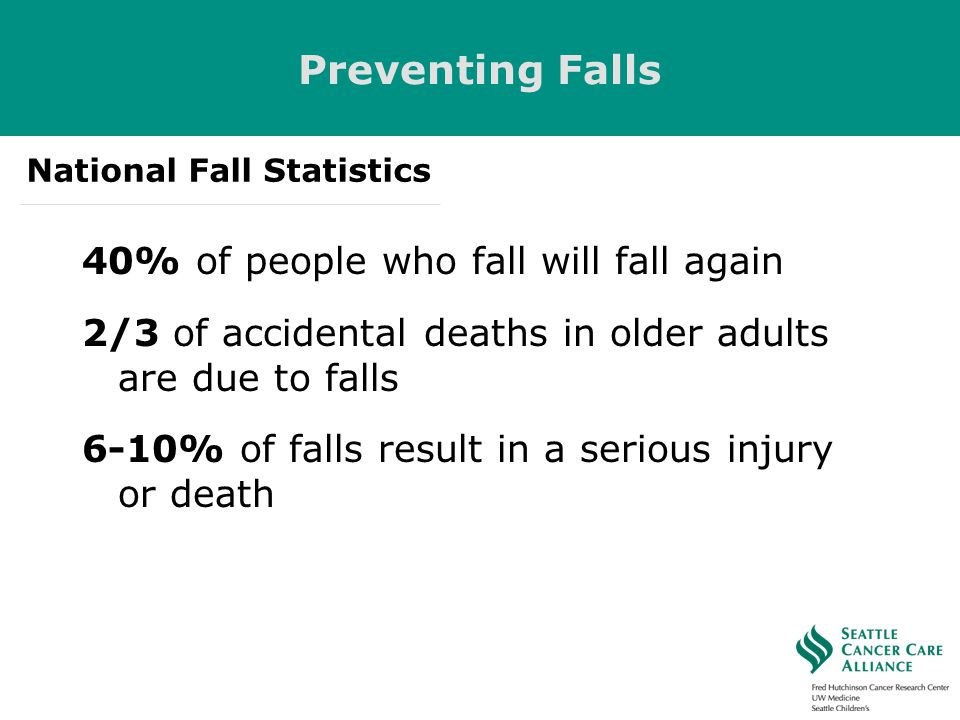 Preventing Falls 40% of people who fall will fall again