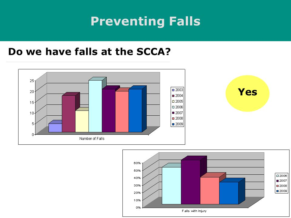 Preventing Falls Do we have falls at the SCCA Yes
