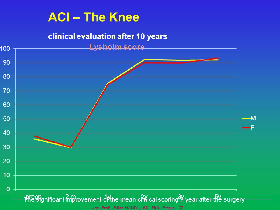 ACI – The Knee clinical evaluation after 10 years