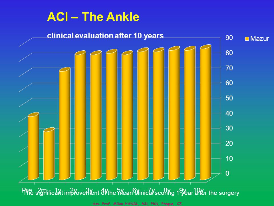 ACI – The Ankle clinical evaluation after 10 years