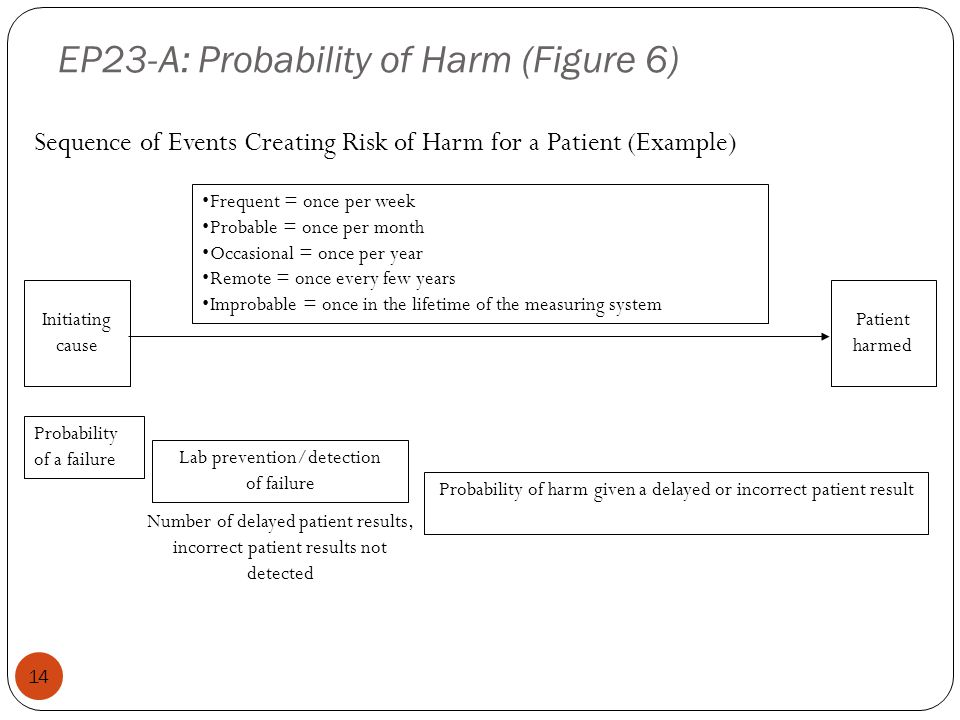 EP23-A: Probability of Harm (Figure 6)