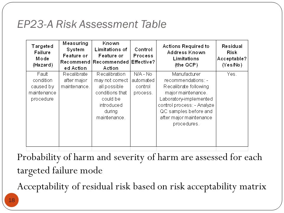 EP23-A Risk Assessment Table