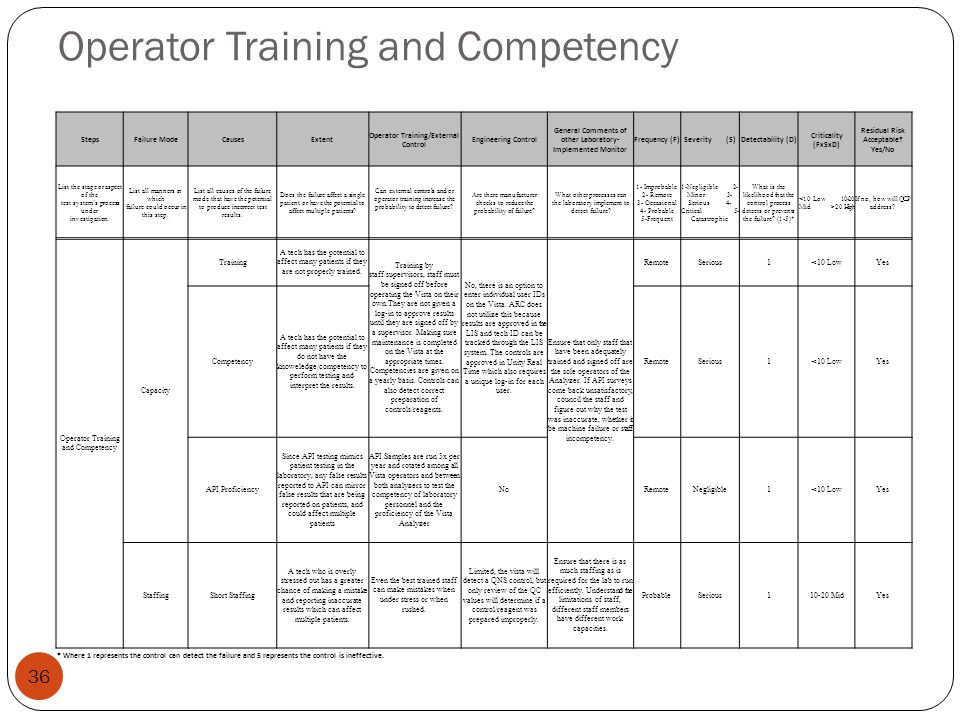 Operator Training and Competency