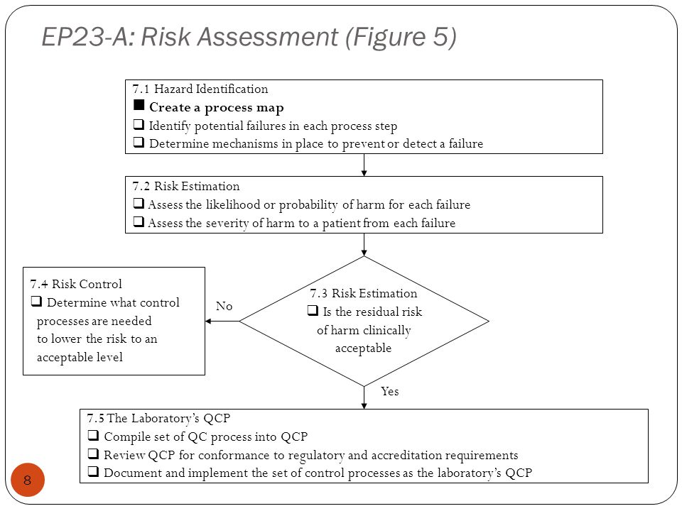 EP23-A: Risk Assessment (Figure 5)