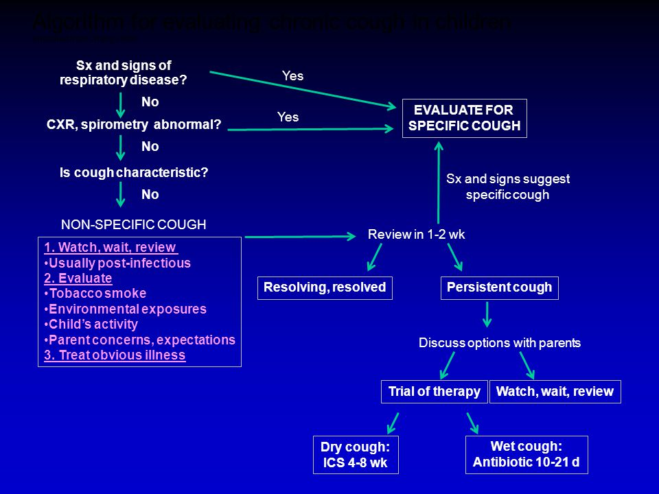 Algorithm for evaluating chronic cough in children (modified from Chang 2006)