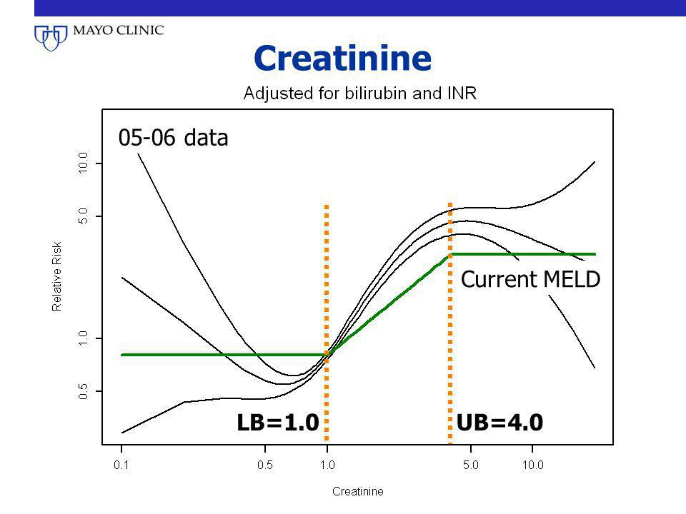 Creatinine 05-06 data Current MELD LB=1.0 UB=4.0