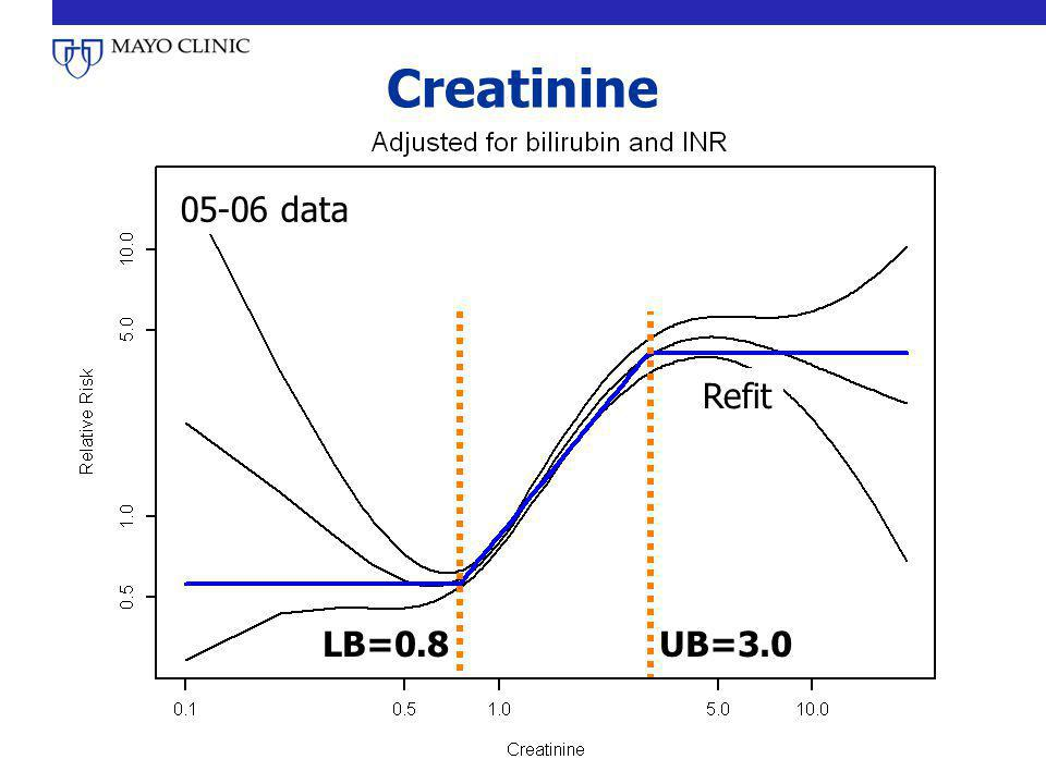 Creatinine 05-06 data Refit LB=0.8 UB=3.0