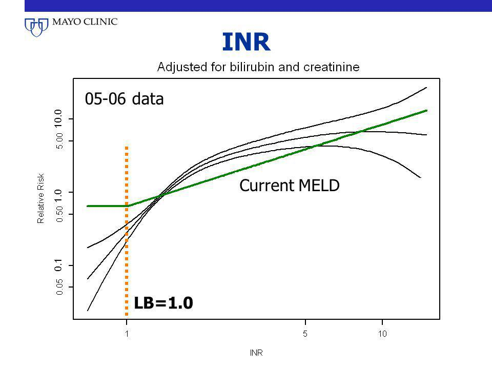 INR data Current MELD LB=1.0
