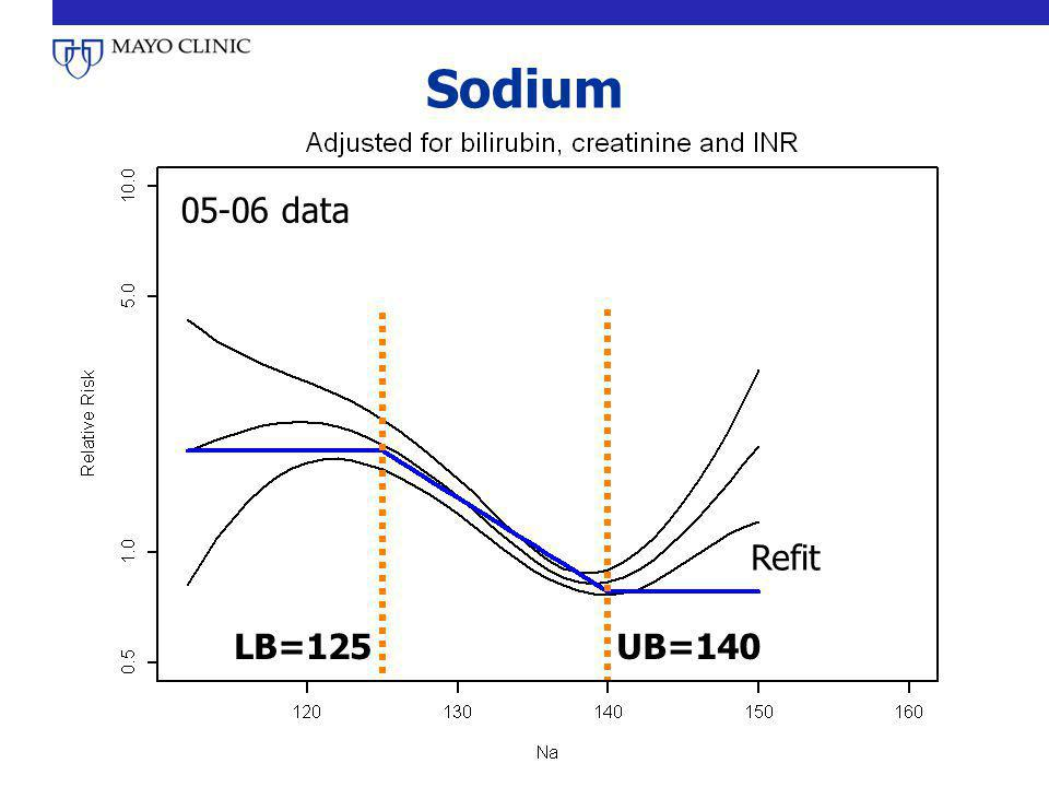 Sodium 05-06 data Refit LB=125 UB=140