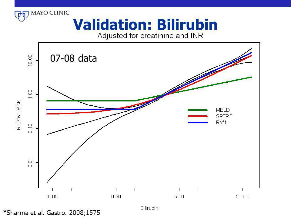 Validation: Bilirubin