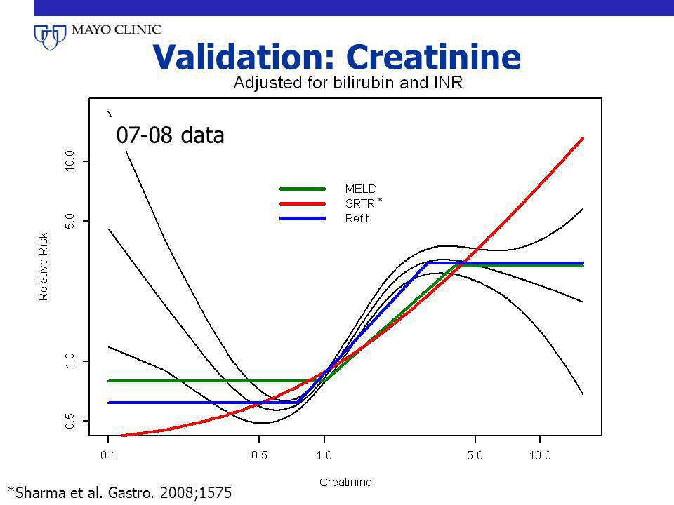 Validation: Creatinine
