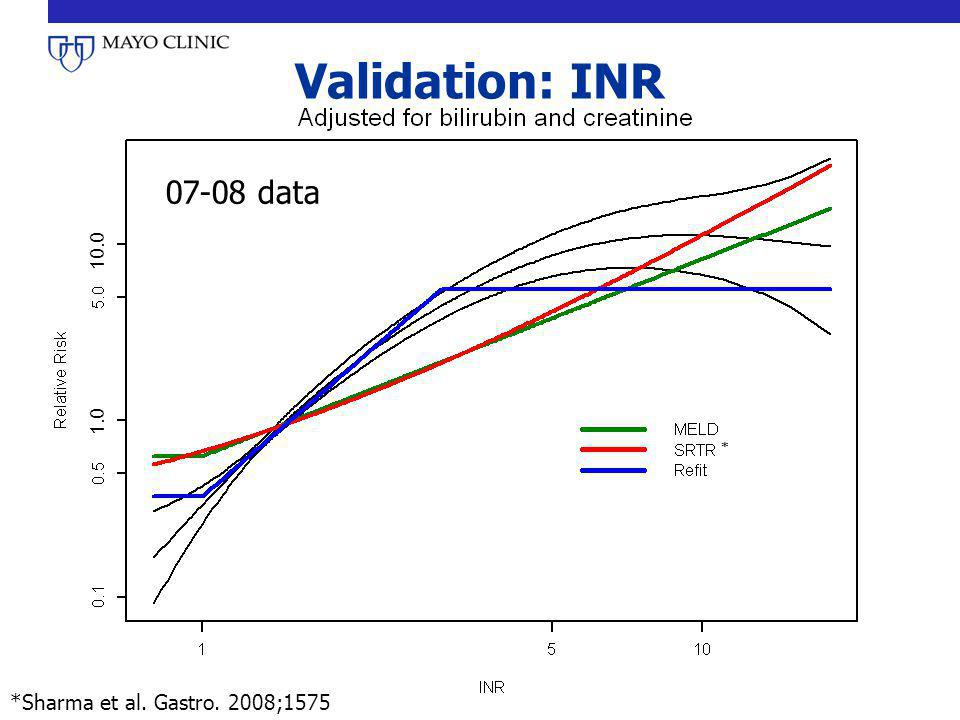 Validation: INR 07-08 data 1.0 10.0 * *Sharma et al. Gastro. 2008;1575
