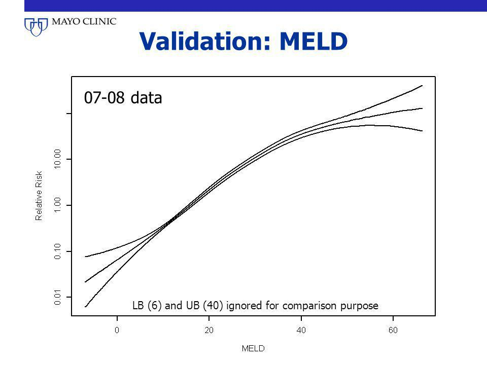 Validation: MELD 07-08 data