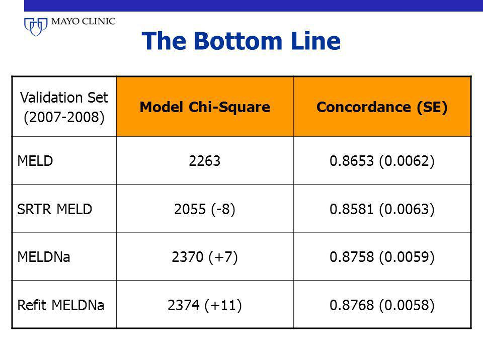 The Bottom Line Validation Set (2007-2008) Model Chi-Square