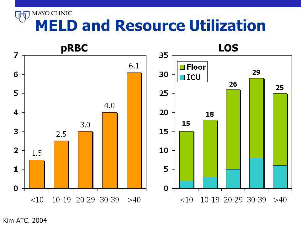 MELD and Resource Utilization
